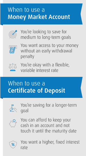 When to use a money market account vs a certificate of deposit