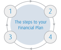 the steps to your financial plan